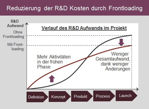 Lean-Development-Frontloading